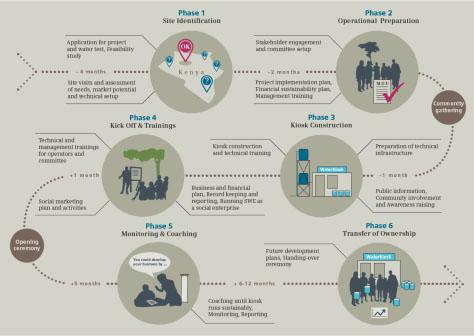 infographic-entwicklungskooperation-safewaterenterprises