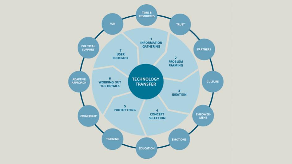 stiftung-entwicklungskooperation-grafik-codesign-siesti