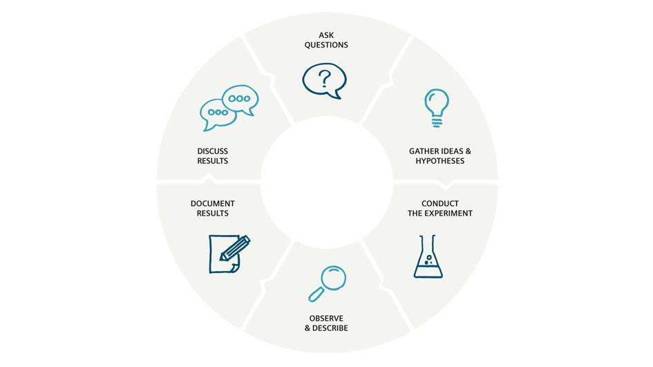 infographik-bildung-forschendeslernen-englisch