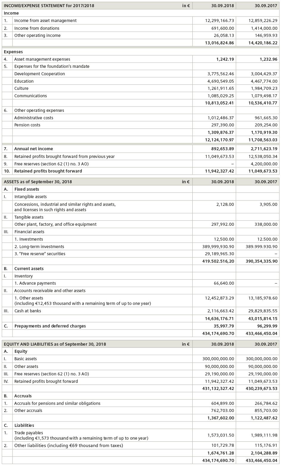 stiftung-finanzbericht-ganzes-bild-2017-2018-englisch